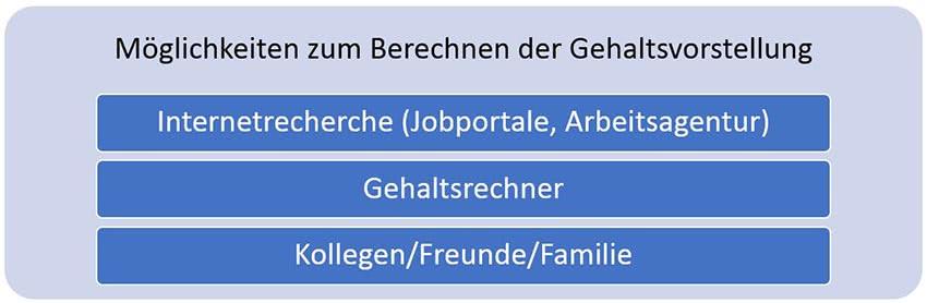 Bewerbung-Gehaltsvorstellung-berechnen