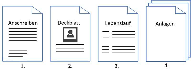 Deckblatt Bewerbung Reihenfolge