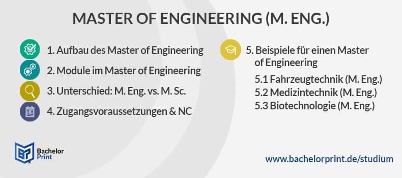 Master of Engineering Aufbau Überblick