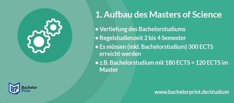 Master of Science Aufbau