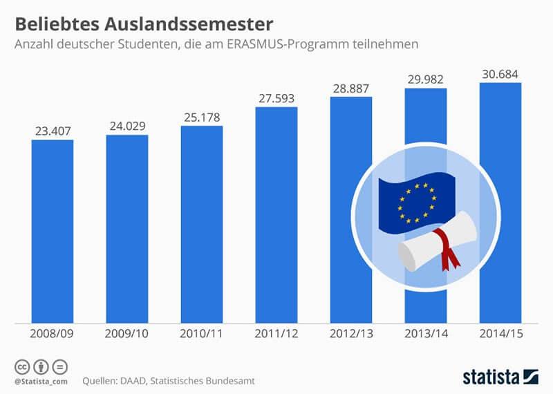 Auslandssemester Erasmus Statistik