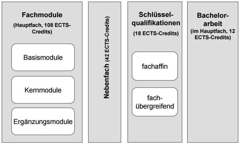 Zwei Fach Bachelor of Arts B. A. Universität Stuttgart