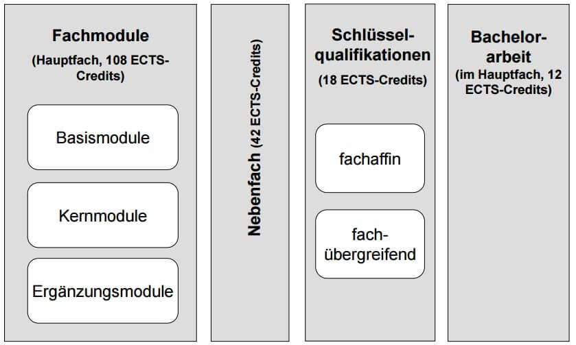 Zwei Fach Bachelor of Science